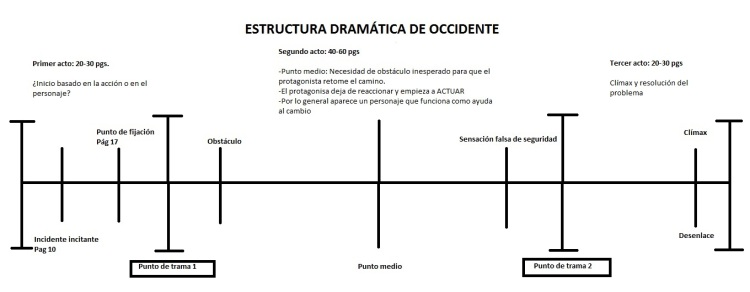 Estructura dramática de occidente