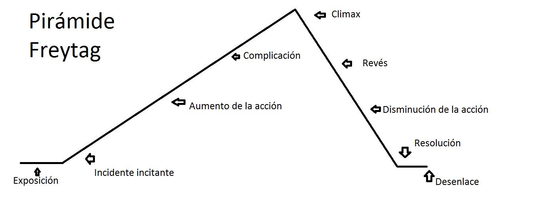 Pirámide Freytag